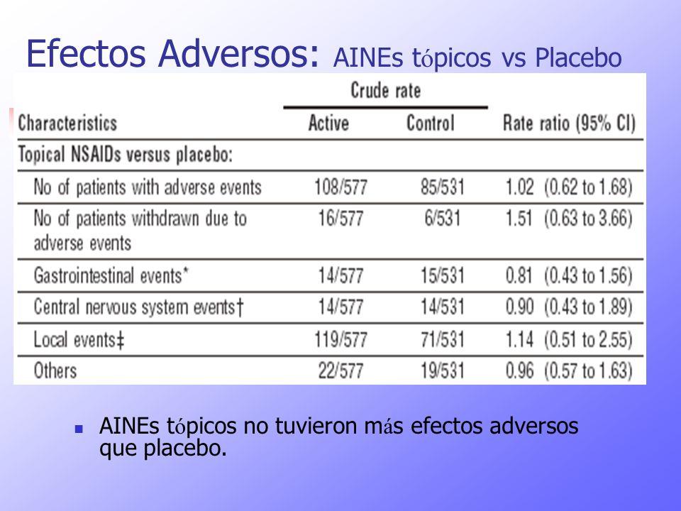 Efectos Adversos: AINEs t ó picos vs Placebo AINEs t ó picos no tuvieron m á s efectos adversos que placebo.