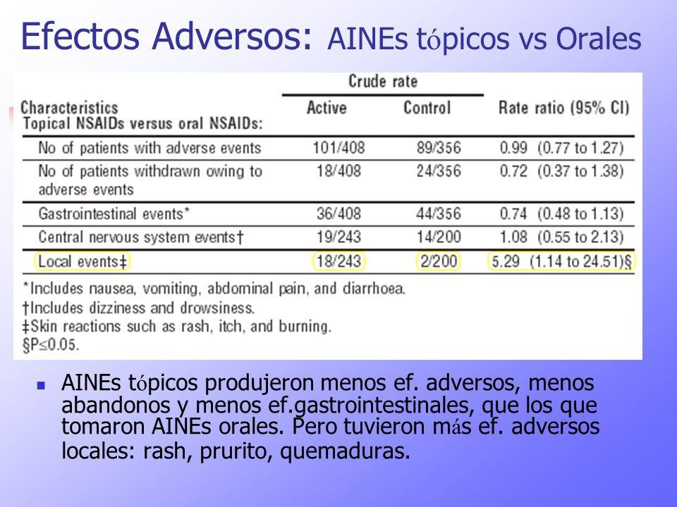 Efectos Adversos: AINEs t ó picos vs Orales AINEs t ó picos produjeron menos ef. adversos, menos abandonos y menos ef.gastrointestinales, que los que
