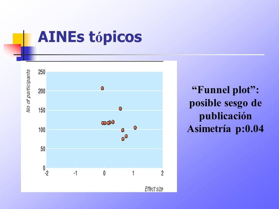 AINEs t ó picos Funnel plot: posible sesgo de publicación Asimetría p:0.04