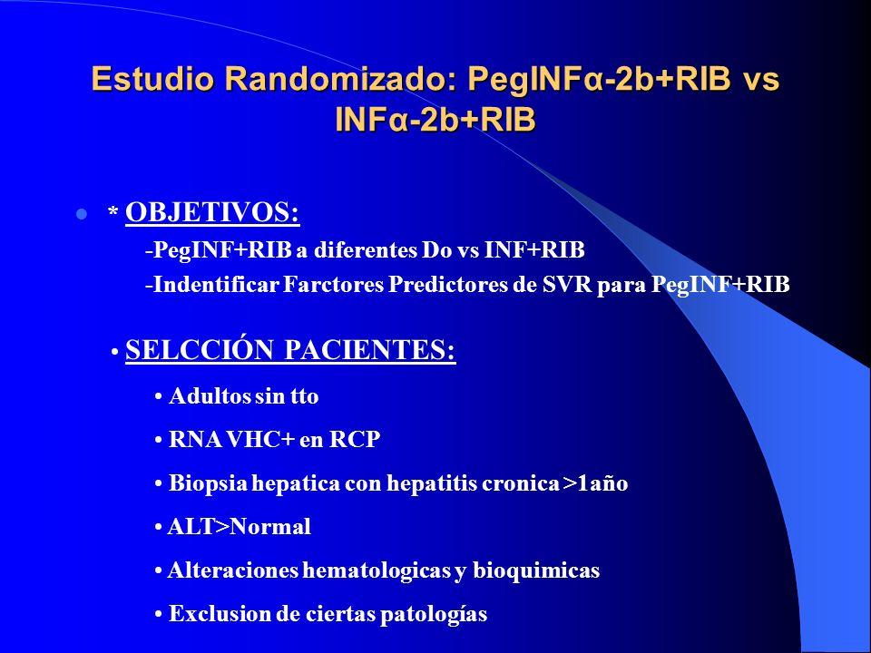 ¿¿ QUÉ ES EL PEGINTERFERON ?? INTERFERONα + POLIMERO polietilenglicol - Absorcion mantenida - Menor aclaramiento renal e intracelular - Mayor resisten