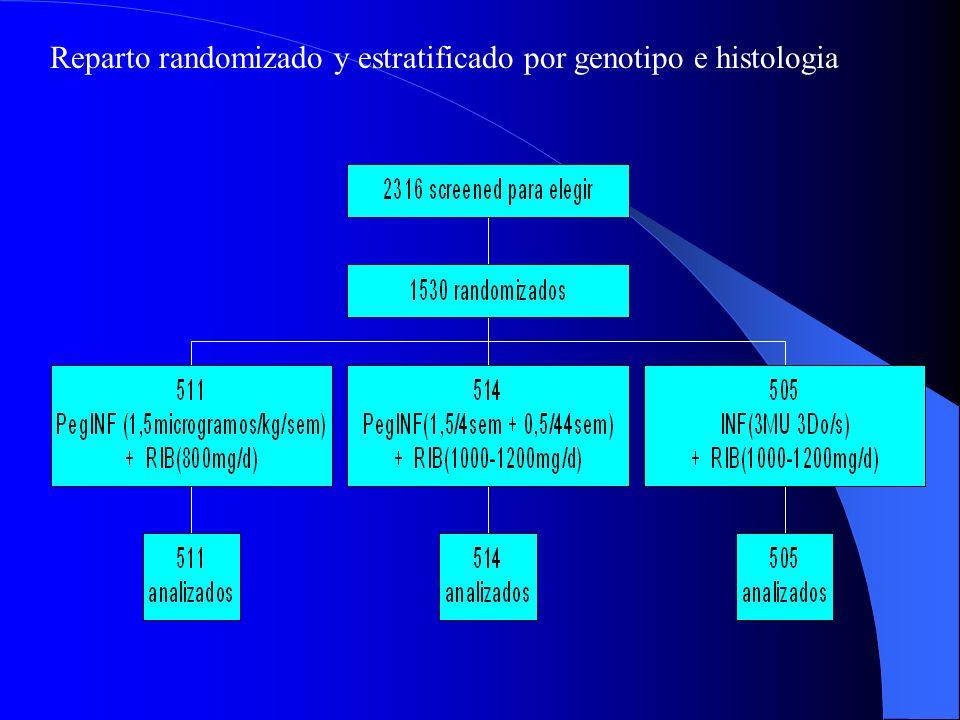 Estudio Randomizado: PegINFα-2b+RIB vs INFα-2b+RIB * OBJETIVOS: -PegINF+RIB a diferentes Do vs INF+RIB -Indentificar Farctores Predictores de SVR para