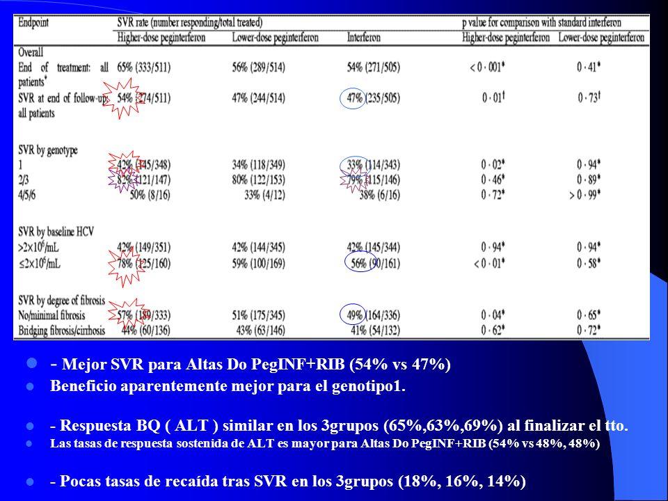 * Ambos farmacos se toman el mismo tiempo ( 48 sem ) * Seguimiento de los paciente 24sem postratamiento. * Alteraciones del tto si efectos 2ios import