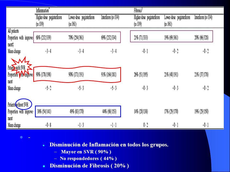 - Mejor SVR para Altas Do PegINF+RIB (54% vs 47%) Beneficio aparentemente mejor para el genotipo1. - Respuesta BQ ( ALT ) similar en los 3grupos (65%,