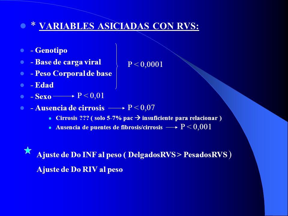 - Disminución de Inflamación en todos los grupos. – Mayor en SVR ( 90% ) –No respondedores ( 44% ) Disminución de Fibrosis ( 20% )