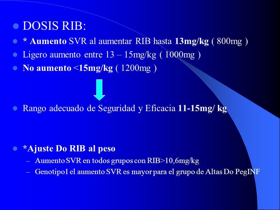 * VARIABLES ASICIADAS CON RVS: - Genotipo - Base de carga viral - Peso Corporal de base - Edad - Sexo - Ausencia de cirrosis Cirrosis ??? ( solo 5-7%