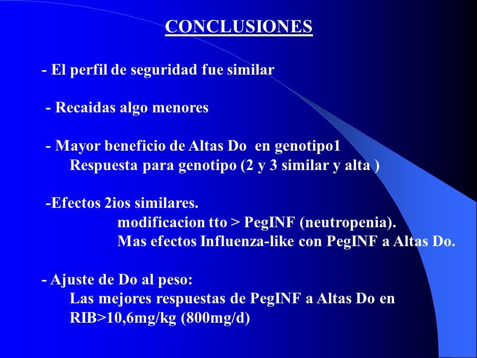 * INTERPRETACIONES: - Terapia standard inicial VHCcr INFα2b+RIB x 48sem SVR 47% - Nuestro estudio PegINFα2b (1,5microgr/kg/sem)+RIB x 48sem >SVR 54% -