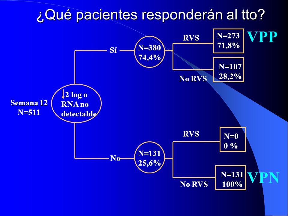 Otros estudios: Distribución de genotipos homogeneos en 3grupos 1: PegINFα2a/sem + Placebo 2: Tto estándar ( 3Do INF/sem + RIB ) 3: PegINFα2a/sem + RI