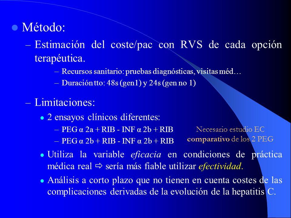COSTE BENEFICIO Fuente: Revista Española de Economía de la Salud 2003; 2(6):330-342 Objetivo: coste-efectividad de los diferentes tratamientos de la h