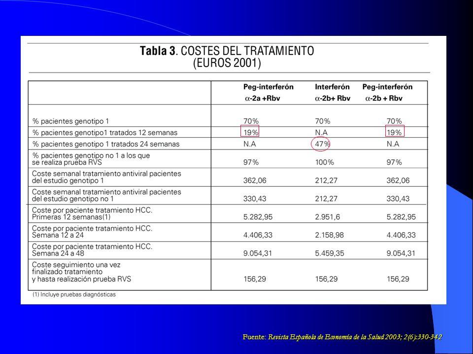 COSTE DE LAS PRESENTACIONES FARMACÉUTICAS (EUROS 2001) PRESENTACIÓN FARMACÉUTICAPRECIO Intron A® (INF α 2b) 18 mill UI, 6 dosis 108.22 Pegintron® (PEG