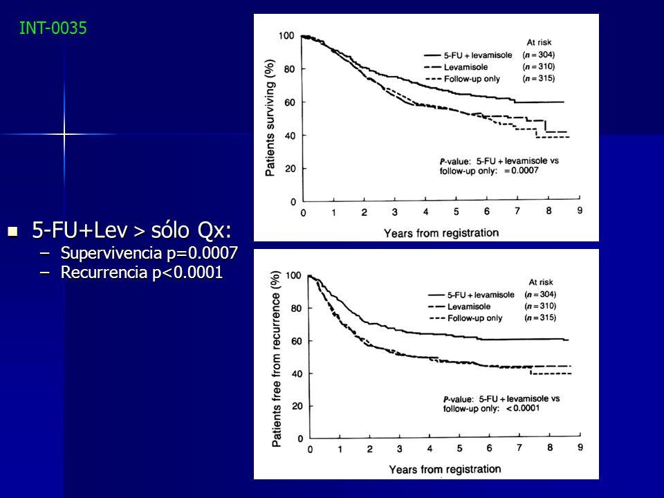 5-FU+Lev > sólo Qx: 5-FU+Lev > sólo Qx: –Supervivencia p=0.0007 –Recurrencia p<0.0001 INT-0035