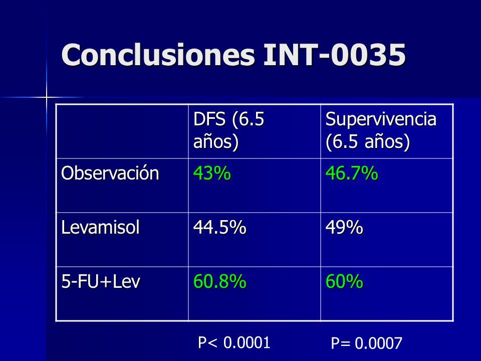 Conclusiones INT-0035 DFS (6.5 años) Supervivencia (6.5 años) Observación43%46.7% Levamisol44.5%49% 5-FU+Lev60.8%60% P< 0.0001 P= 0.0007