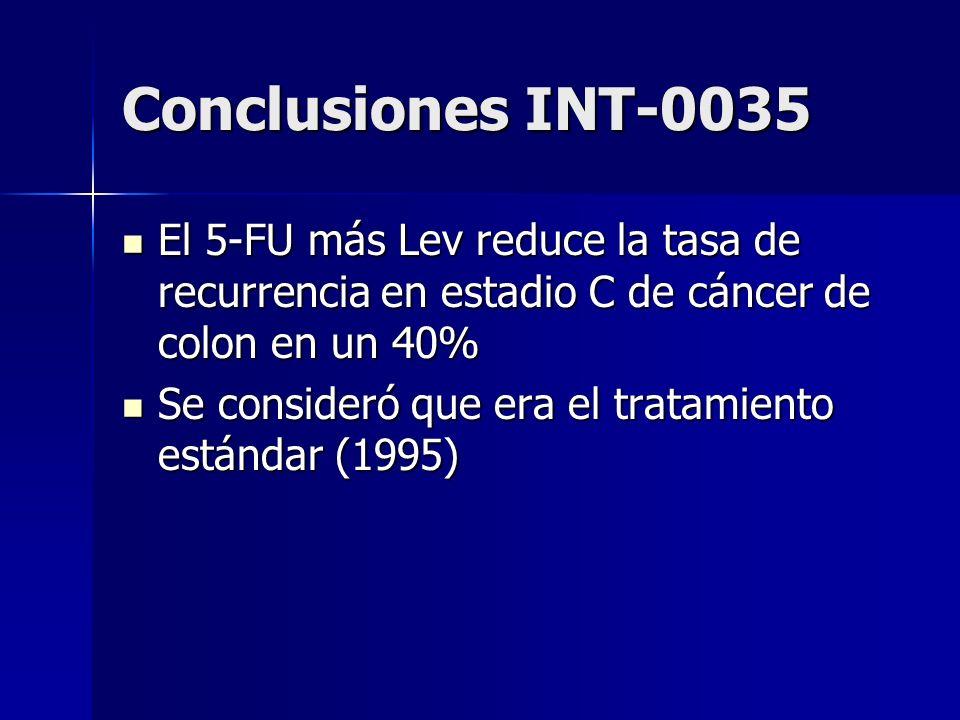 Conclusiones INT-0035 El 5-FU más Lev reduce la tasa de recurrencia en estadio C de cáncer de colon en un 40% El 5-FU más Lev reduce la tasa de recurr