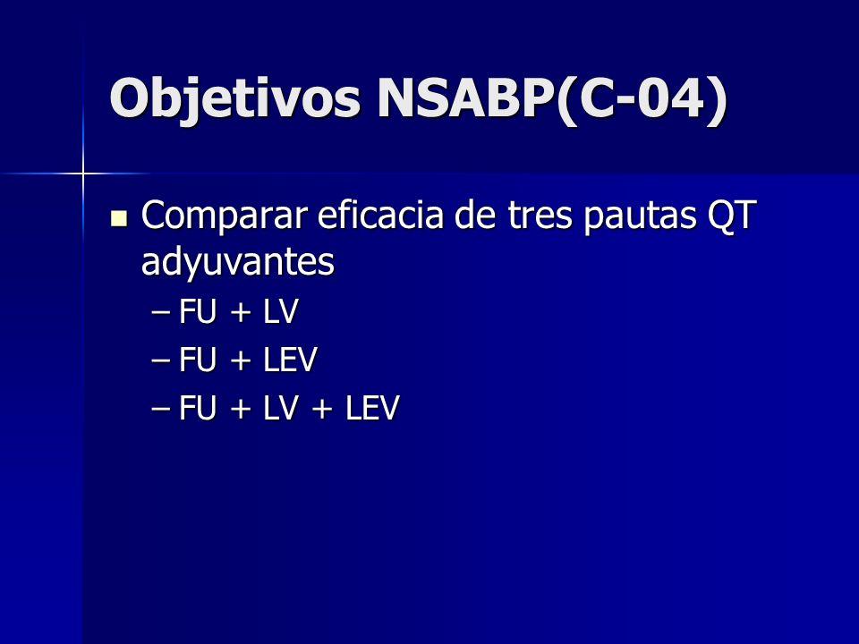 Objetivos NSABP(C-04) Comparar eficacia de tres pautas QT adyuvantes Comparar eficacia de tres pautas QT adyuvantes –FU + LV –FU + LEV –FU + LV + LEV