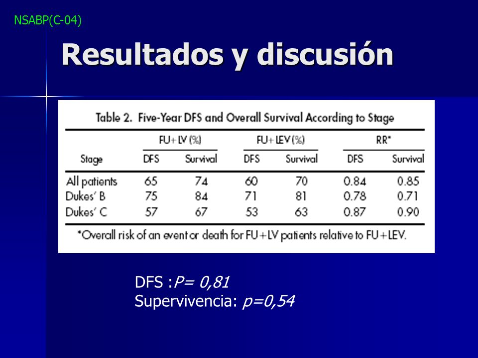 Resultados y discusión DFS :P= 0,81 Supervivencia: p=0,54 NSABP(C-04)