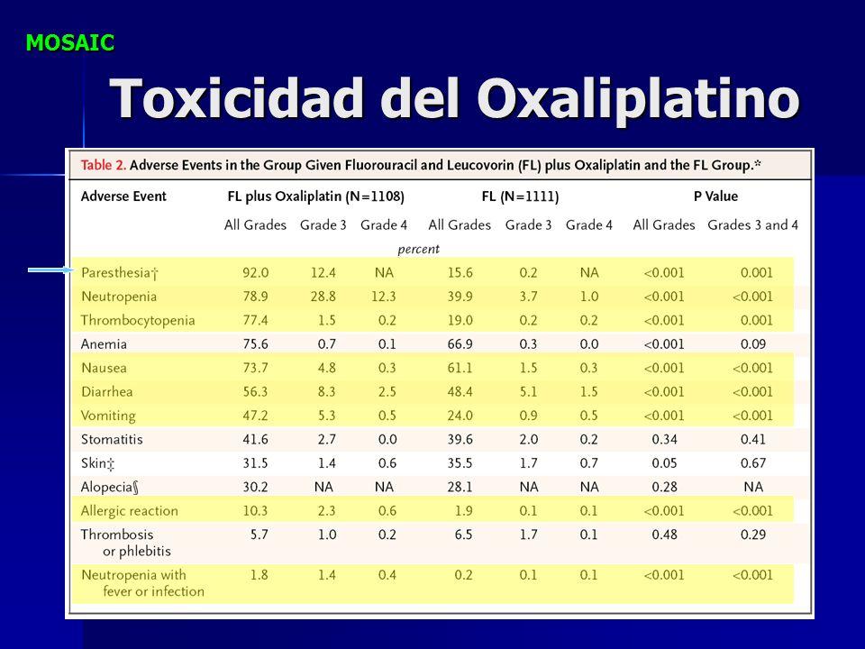 Toxicidad del Oxaliplatino MOSAIC