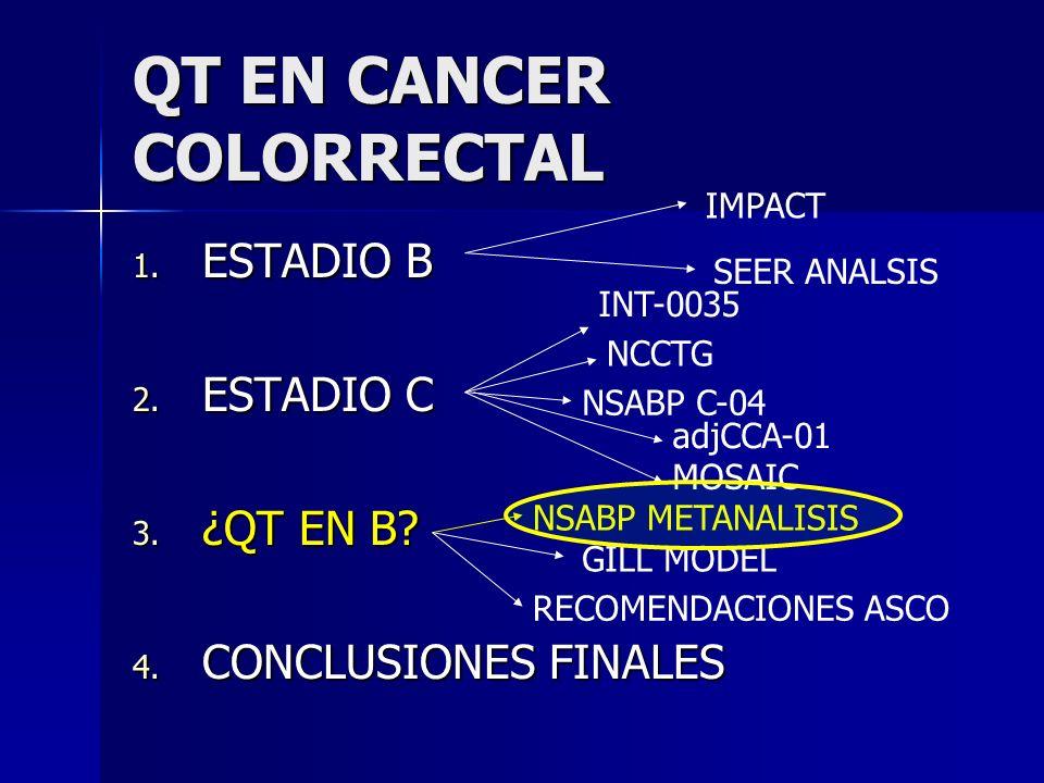 QT EN CANCER COLORRECTAL 1. ESTADIO B 2. ESTADIO C 3. ¿QT EN B? 4. CONCLUSIONES FINALES IMPACT SEER ANALSIS INT-0035 NCCTG NSABP C-04 MOSAIC NSABP MET