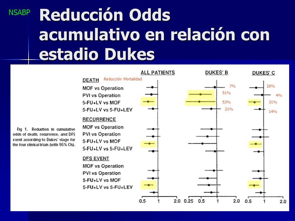 Reducción Odds acumulativo en relación con estadio Dukes 7%26% Reducción Mortalidad 51% 4% 53%31% 21% 14% NSABP