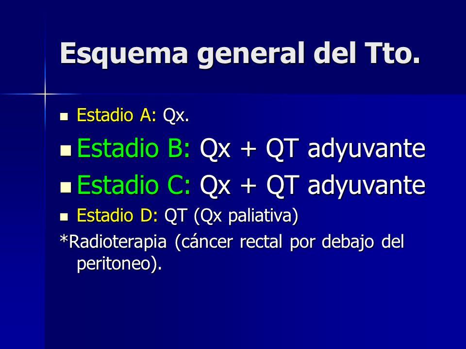 Resultados SEER analysis Pacientes QT adyuvante No QT adyuvante 315127%73% Supervive ncia 78%75% Hazard Ratio= 0,91 CI(0,77-1,09) P<0,05