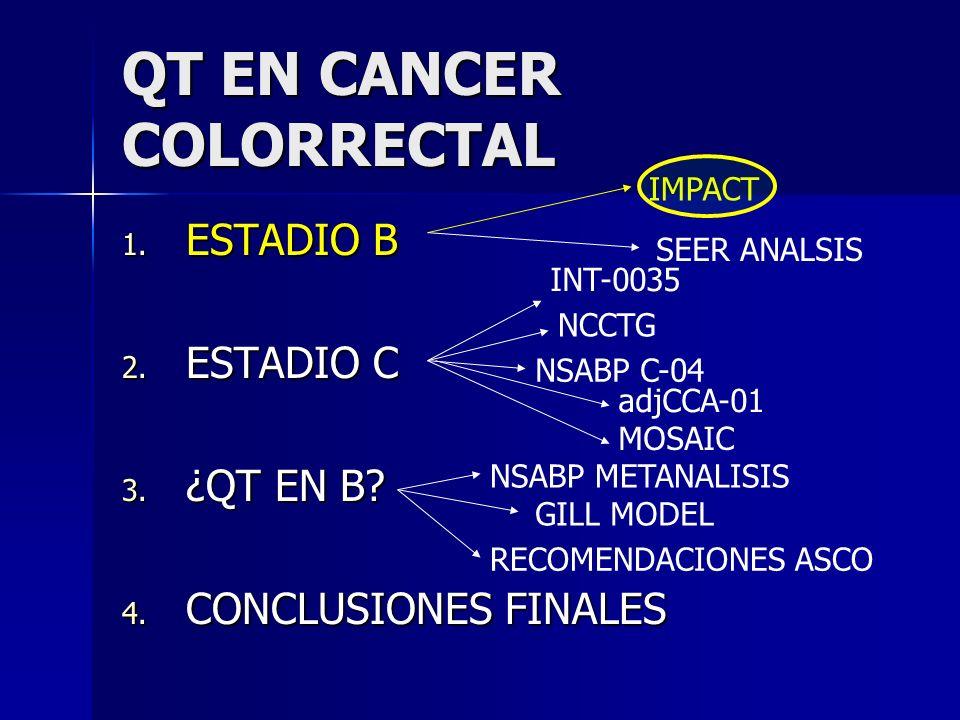 Resultados NCCTG DFS (5 años) Supervivencia (5 años) Observación58%63% 5FU+LV74%74% P= 0.004 P=0.02