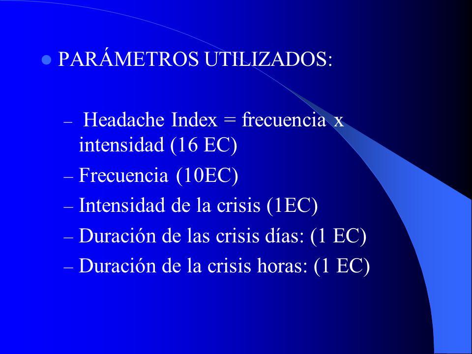 PARÁMETROS UTILIZADOS: – Headache Index = frecuencia x intensidad (16 EC) – Frecuencia (10EC) – Intensidad de la crisis (1EC) – Duración de las crisis