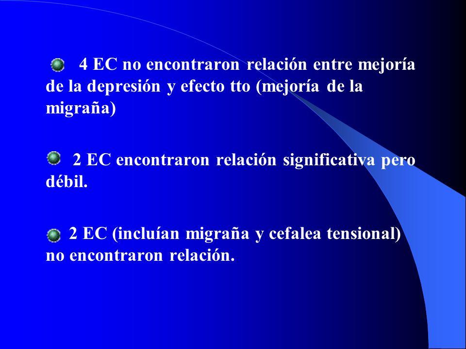 4 EC no encontraron relación entre mejoría de la depresión y efecto tto (mejoría de la migraña) 2 EC encontraron relación significativa pero débil. 2