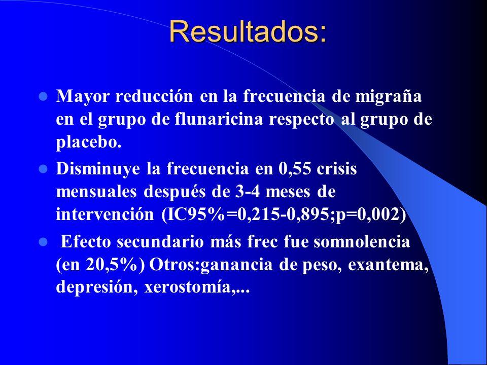 Resultados: Mayor reducción en la frecuencia de migraña en el grupo de flunaricina respecto al grupo de placebo. Disminuye la frecuencia en 0,55 crisi