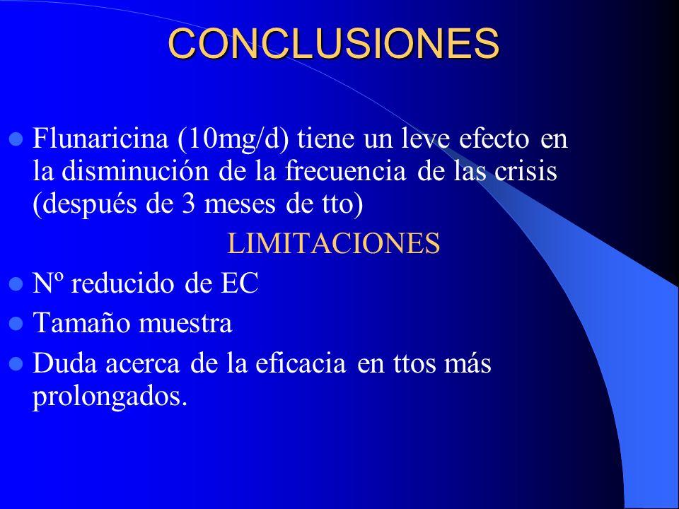 CONCLUSIONES Flunaricina (10mg/d) tiene un leve efecto en la disminución de la frecuencia de las crisis (después de 3 meses de tto) LIMITACIONES Nº re