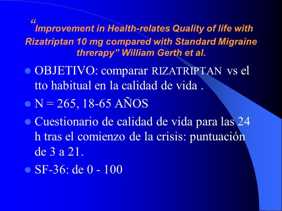 Improvement in Health-relates Quality of life with Rizatriptan 10 mg compared with Standard Migraine threrapy William Gerth et al. OBJETIVO: comparar