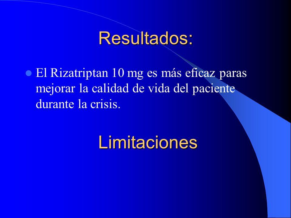 Resultados: El Rizatriptan 10 mg es más eficaz paras mejorar la calidad de vida del paciente durante la crisis. Limitaciones