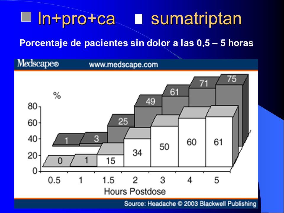 In+pro+ca sumatriptan Porcentaje de pacientes sin dolor a las 0,5 – 5 horas