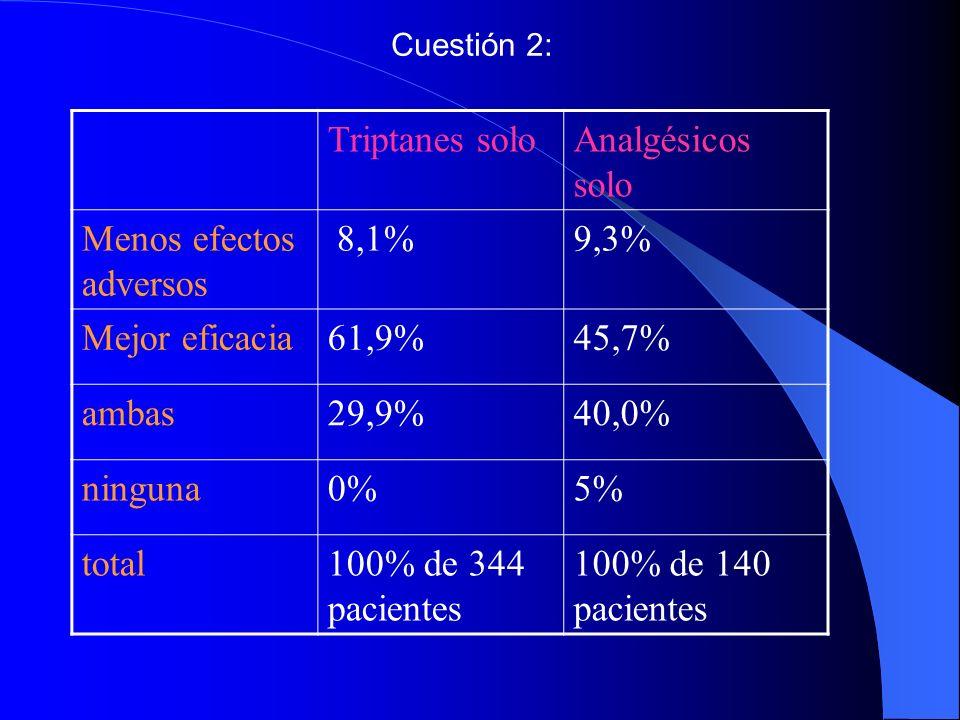 Triptanes soloAnalgésicos solo Menos efectos adversos 8,1%9,3% Mejor eficacia61,9%45,7% ambas29,9%40,0% ninguna0%5% total100% de 344 pacientes 100% de