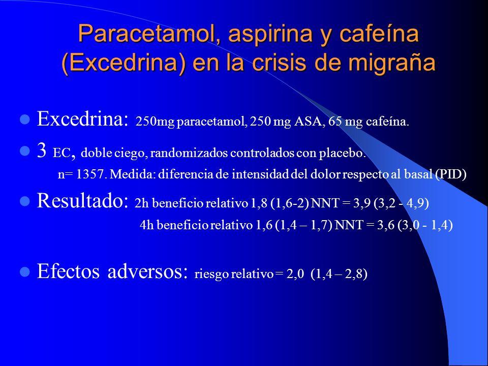 Paracetamol, aspirina y cafeína (Excedrina) en la crisis de migraña Excedrina: 250mg paracetamol, 250 mg ASA, 65 mg cafeína. 3 EC, doble ciego, random