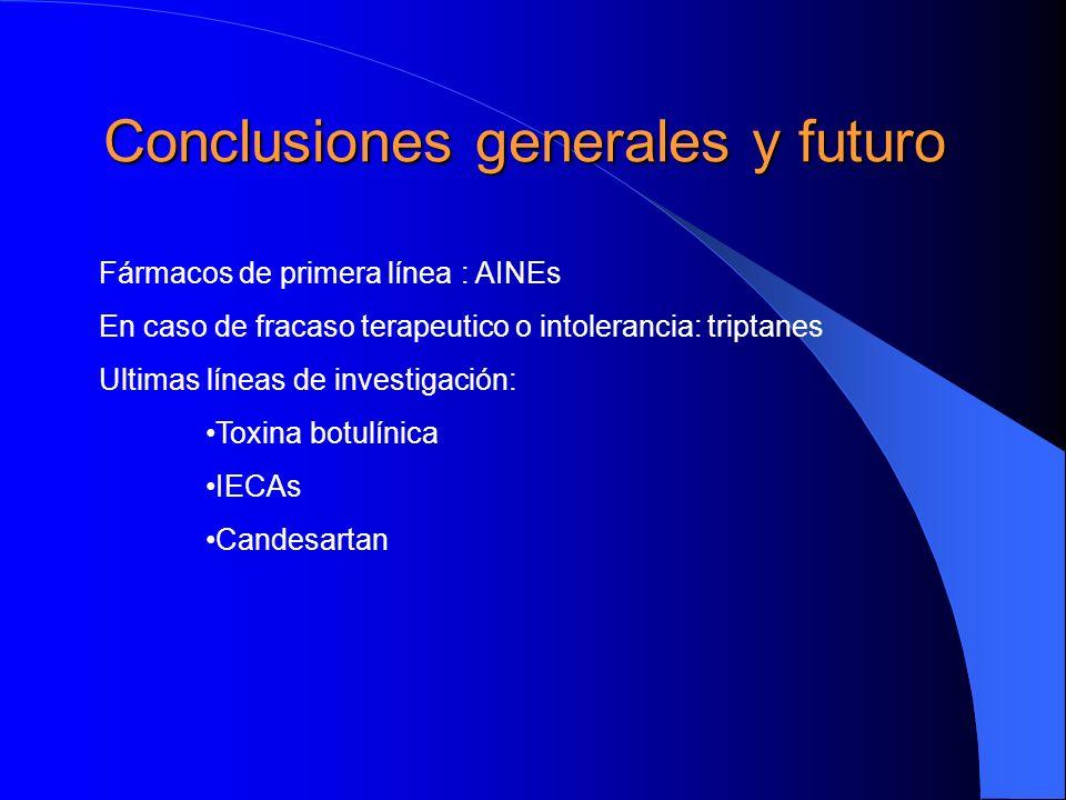 Conclusiones generales y futuro Fármacos de primera línea : AINEs En caso de fracaso terapeutico o intolerancia: triptanes Ultimas líneas de investiga