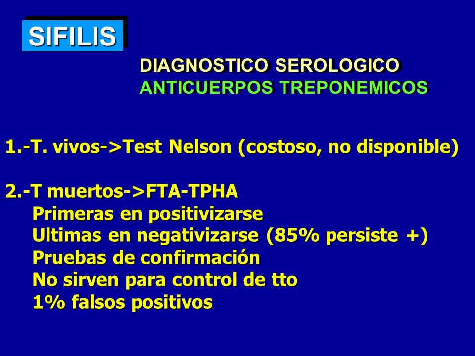 CHANCRO BLANDO/CHANCROIDE Azitromicina, 1g oral en dosis única Azitromicina, 1g oral en dosis única Ceftriaxona, 250 mg/IM/en dosis única Ceftriaxona, 250 mg/IM/en dosis única Ciprofloxacino, 500 mg/dos veces día/3 días Ciprofloxacino, 500 mg/dos veces día/3 días Eritromicina, 500 mg/tres veces al día/ 7 días Eritromicina, 500 mg/tres veces al día/ 7 días CDC.