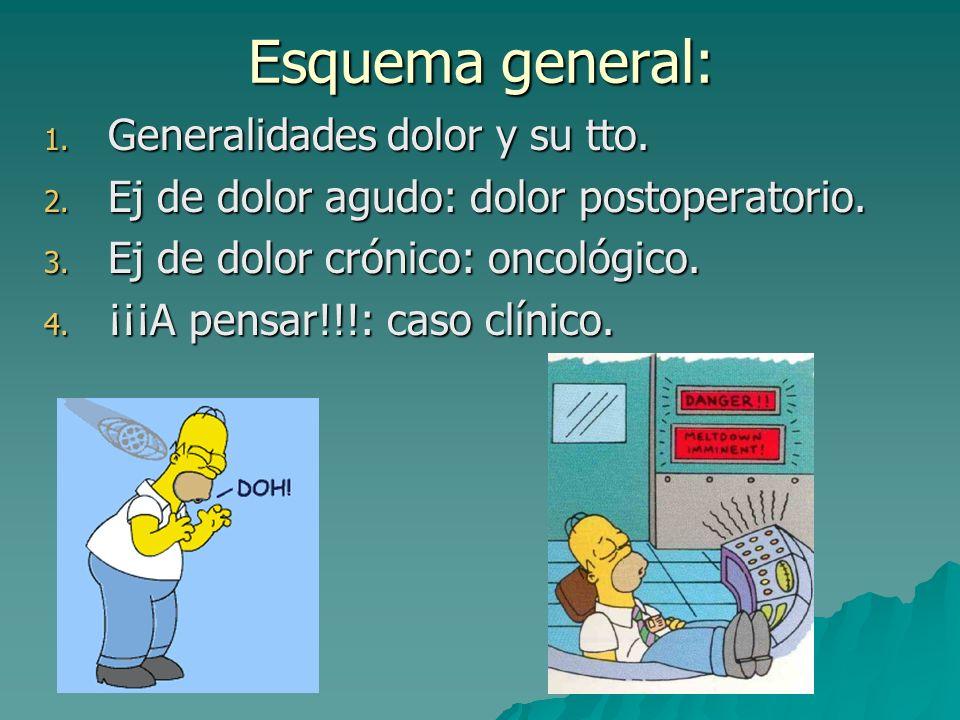Analgésicos: escalera de la OMS: -- ++ DOLOR LEVE MODERADO GRAVE ANO ANO/OP <+/- coady OP > +/- coadyuv CLAVE: -ANO: Analgésicos no opiáceos: AAS, paracetamol, AINEs.