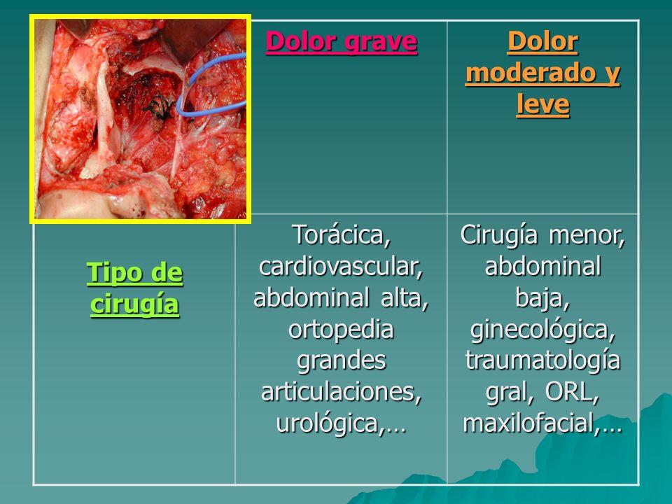 Inmediatamente tras cirugía Inmediatamente tras cirugía Diferenciamos: Diferenciamos: - Dolor grave - Dolor moderado y leve