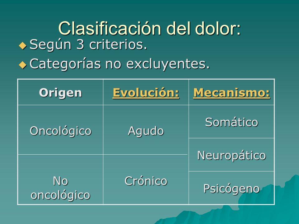 Clasificación del dolor: Según 3 criterios.Según 3 criterios.