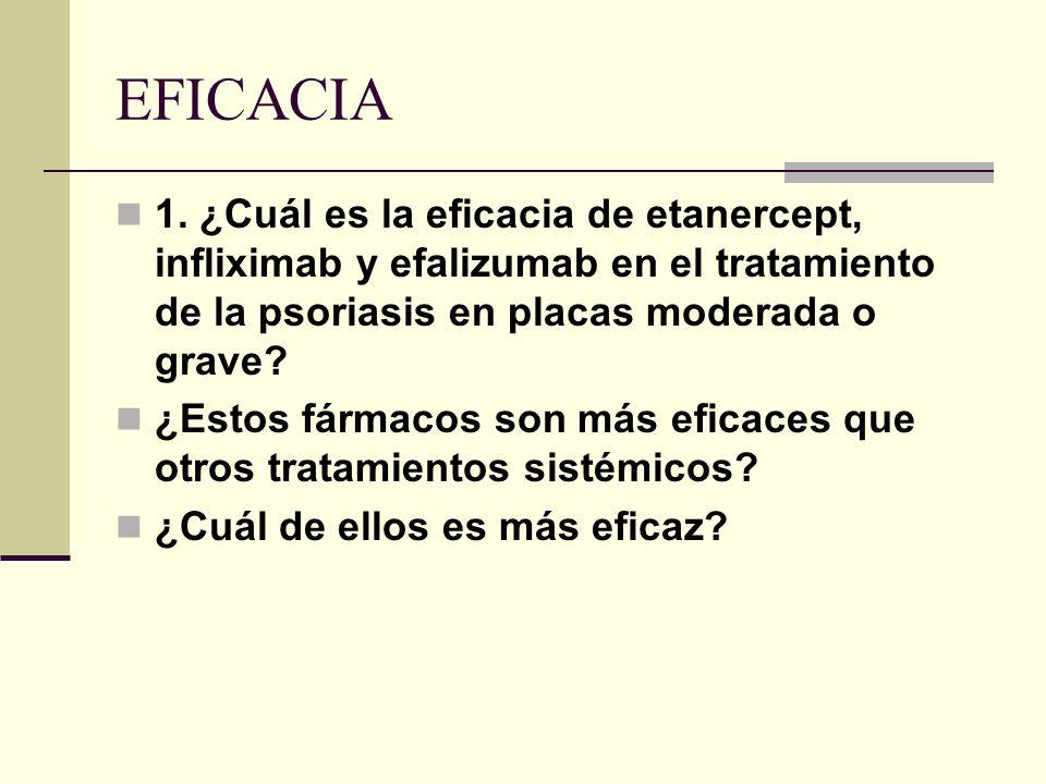 EFICACIA 1. ¿Cuál es la eficacia de etanercept, infliximab y efalizumab en el tratamiento de la psoriasis en placas moderada o grave? ¿Estos fármacos
