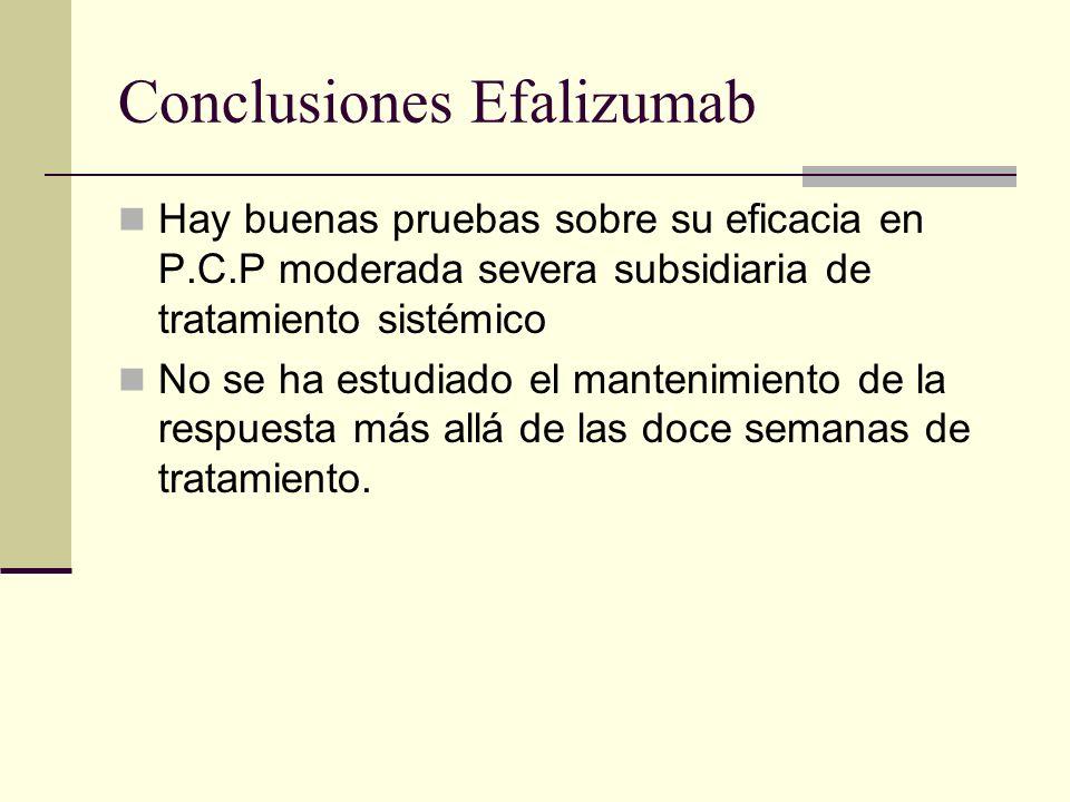 Conclusiones Efalizumab Hay buenas pruebas sobre su eficacia en P.C.P moderada severa subsidiaria de tratamiento sistémico No se ha estudiado el mante