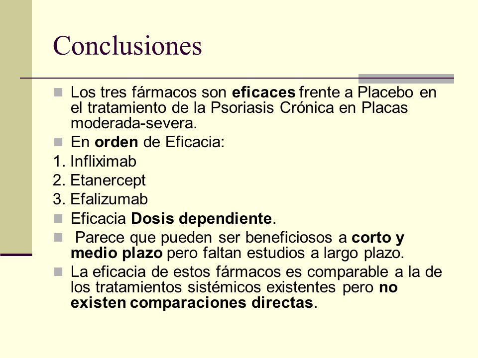 Conclusiones Los tres fármacos son eficaces frente a Placebo en el tratamiento de la Psoriasis Crónica en Placas moderada-severa. En orden de Eficacia