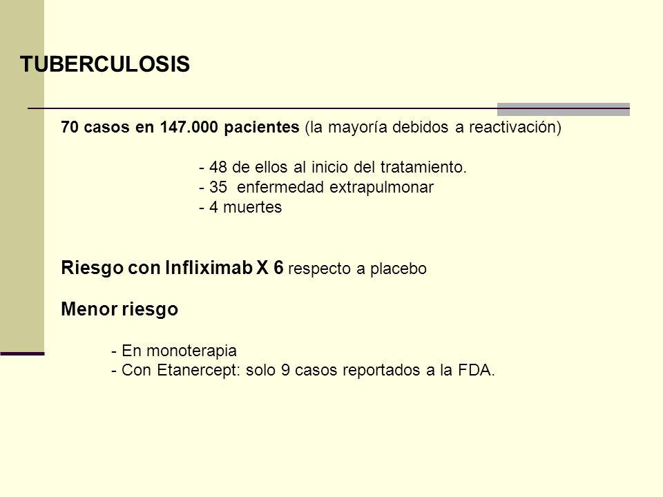 TUBERCULOSIS 70 casos en 147.000 pacientes (la mayoría debidos a reactivación) - 48 de ellos al inicio del tratamiento. - 35 enfermedad extrapulmonar