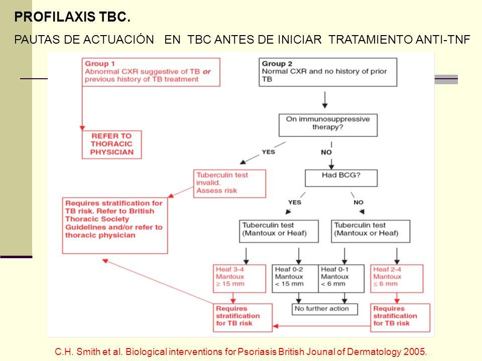 PROFILAXIS TBC. PAUTAS DE ACTUACIÓN EN TBC ANTES DE INICIAR TRATAMIENTO ANTI-TNF C.H. Smith et al. Biological interventions for Psoriasis British Joun