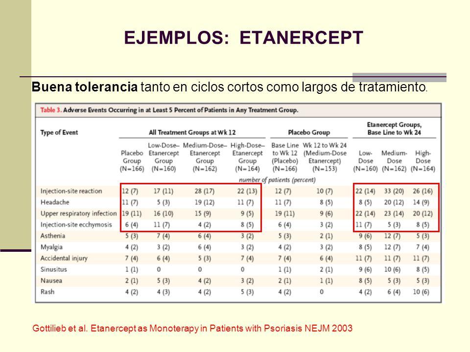 EJEMPLOS: ETANERCEPT Buena tolerancia tanto en ciclos cortos como largos de tratamiento. Gottilieb et al. Etanercept as Monoterapy in Patients with Ps