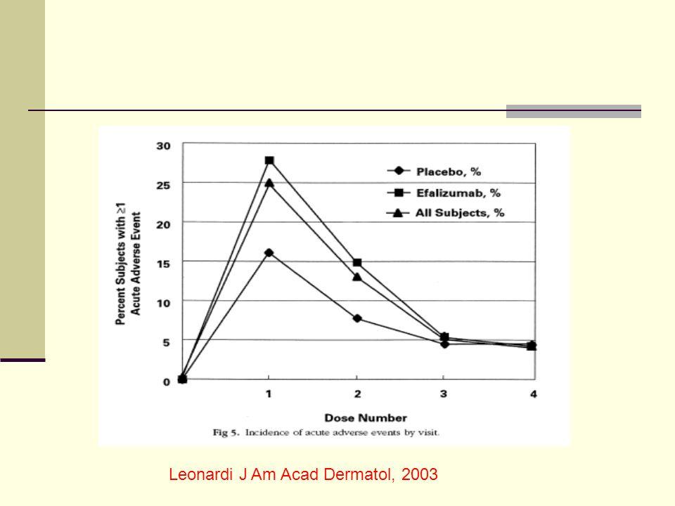 Leonardi J Am Acad Dermatol, 2003