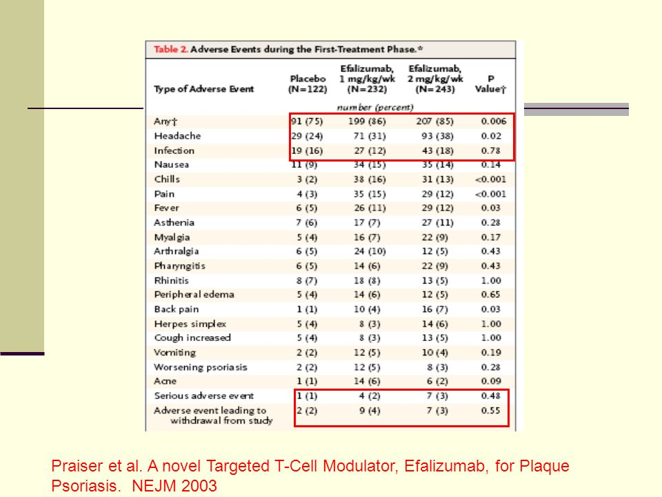 Praiser et al. A novel Targeted T-Cell Modulator, Efalizumab, for Plaque Psoriasis. NEJM 2003