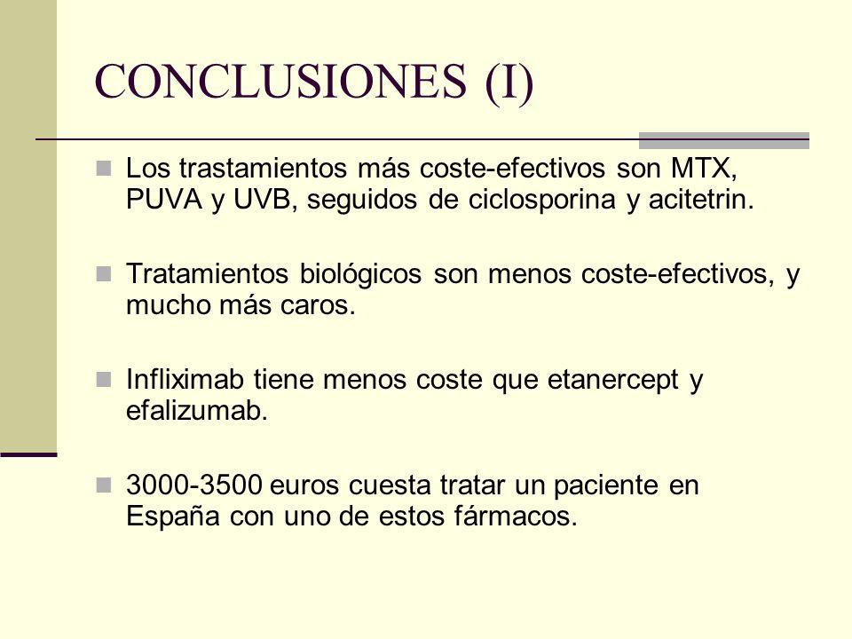 CONCLUSIONES (I) Los trastamientos más coste-efectivos son MTX, PUVA y UVB, seguidos de ciclosporina y acitetrin. Tratamientos biológicos son menos co