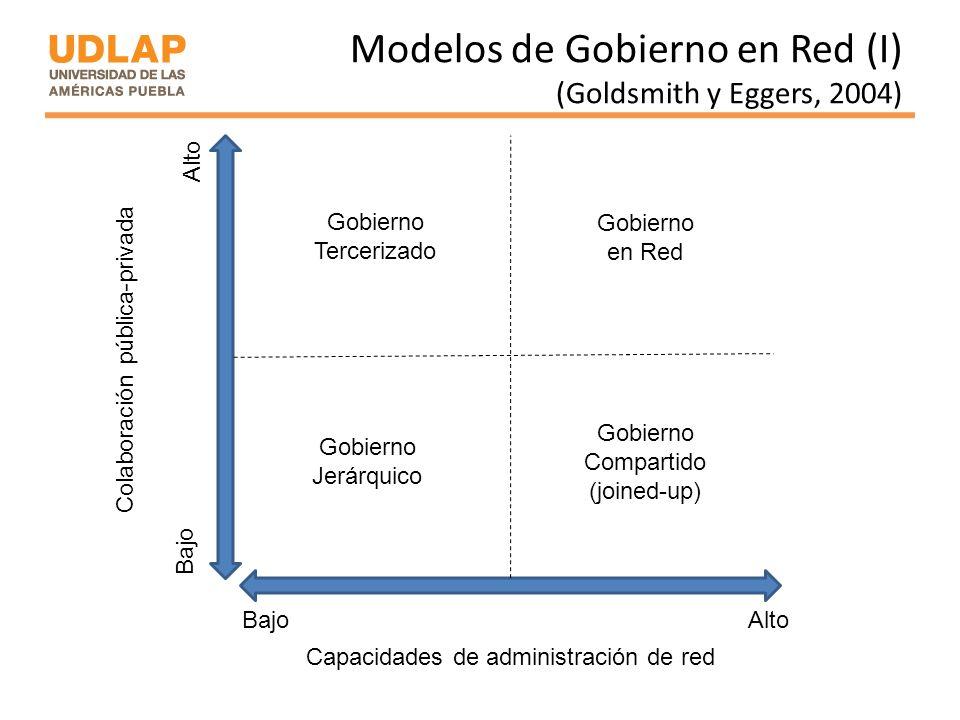Modelos de Gobierno en Red (I) (Goldsmith y Eggers, 2004) Capacidades de administración de red Colaboración pública-privada Bajo Alto Gobierno Compart