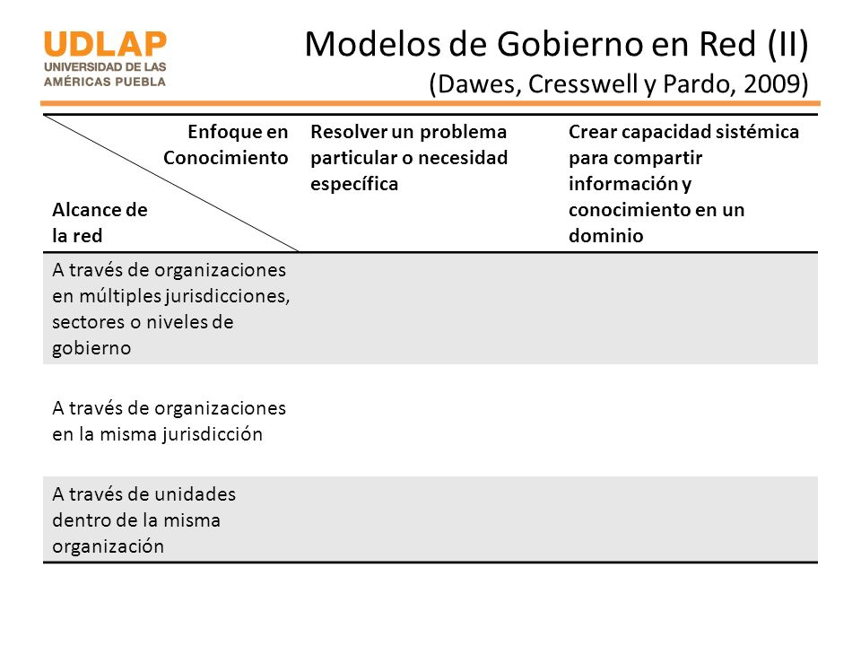 Modelos de Gobierno en Red (II) (Dawes, Cresswell y Pardo, 2009) Enfoque en Conocimiento Alcance de la red Resolver un problema particular o necesidad