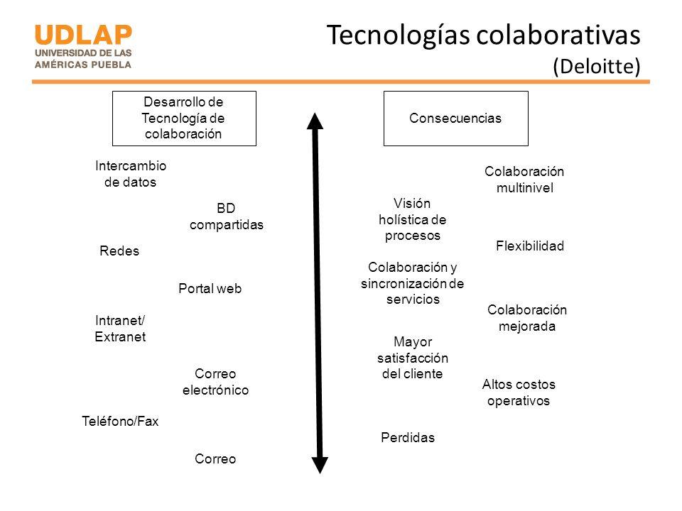 Tecnologías colaborativas (Deloitte) Correo Teléfono/Fax Correo electrónico Intranet/ Extranet Portal web Redes BD compartidas Intercambio de datos De