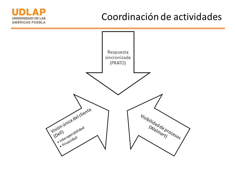 Coordinación de actividades Respuesta sincronizada (PRATO) Visibilidad de procesos (Walmart) Visión única del cliente (Dell) Interoperabilidad Privaci